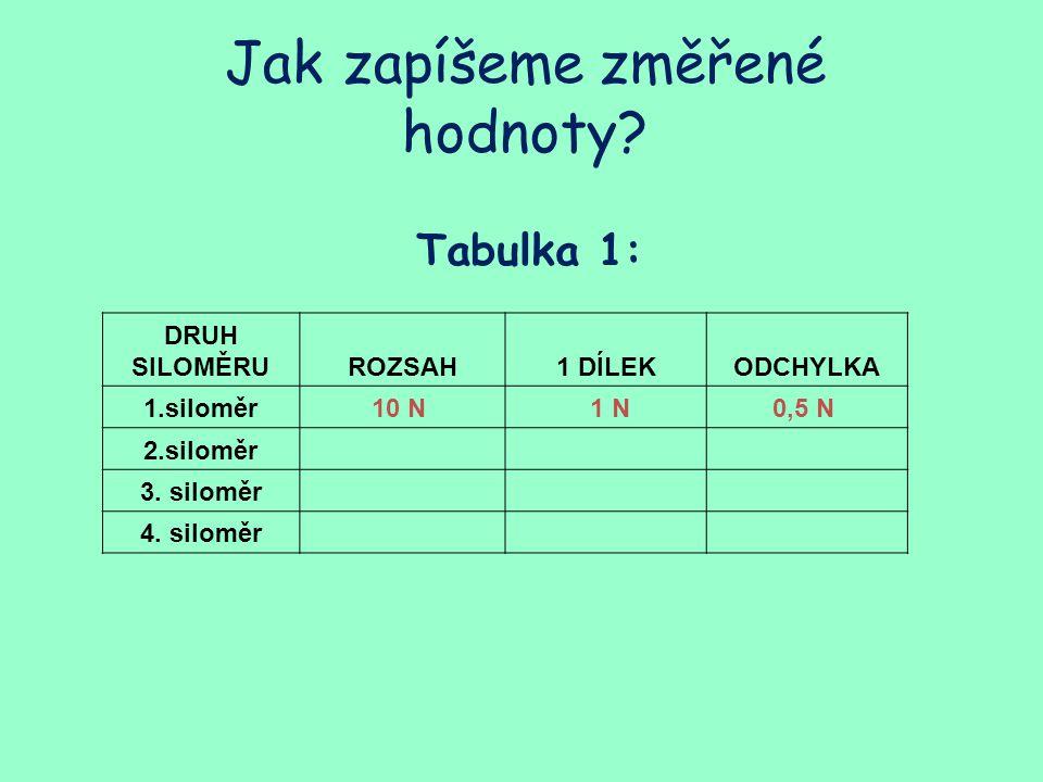 Tabulka 1: Jak zapíšeme změřené hodnoty? DRUH SILOMĚRUROZSAH1 DÍLEKODCHYLKA 1.siloměr10 N 1 N0,5 N 2.siloměr 3. siloměr 4. siloměr