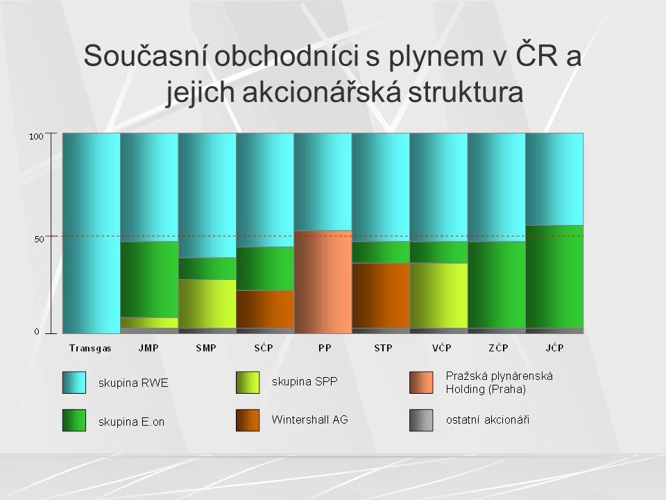 Současní obchodníci s plynem v ČR a jejich akcionářská struktura