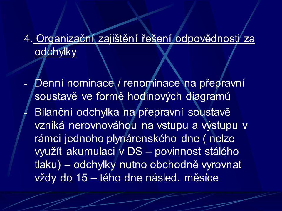 4. Organizační zajištění řešení odpovědnosti za odchylky - Denní nominace / renominace na přepravní soustavě ve formě hodinových diagramů - Bilanční o