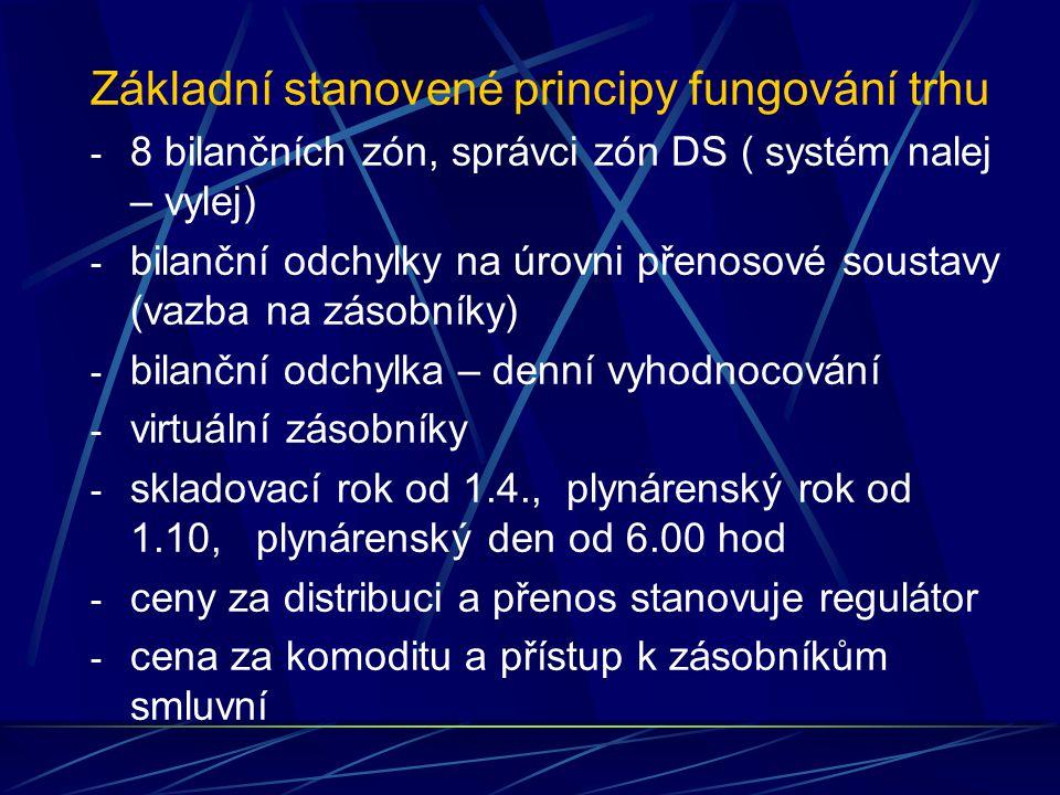 Základní stanovené principy fungování trhu - 8 bilančních zón, správci zón DS ( systém nalej – vylej) - bilanční odchylky na úrovni přenosové soustavy (vazba na zásobníky) - bilanční odchylka – denní vyhodnocování - virtuální zásobníky - skladovací rok od 1.4., plynárenský rok od 1.10, plynárenský den od 6.00 hod - ceny za distribuci a přenos stanovuje regulátor - cena za komoditu a přístup k zásobníkům smluvní