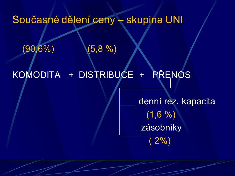 Současné dělení ceny – skupina UNI (90,6%) (5,8 %) KOMODITA + DISTRIBUCE + PŘENOS denní rez.