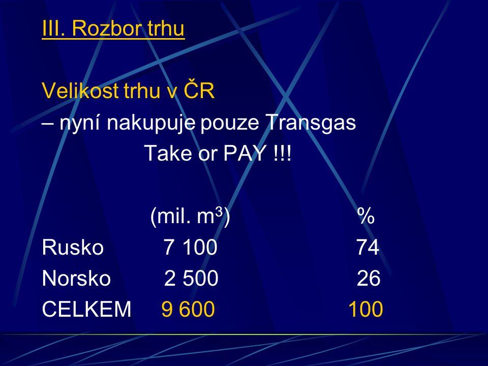 III. Rozbor trhu Velikost trhu v ČR – nyní nakupuje pouze Transgas Take or PAY !!.