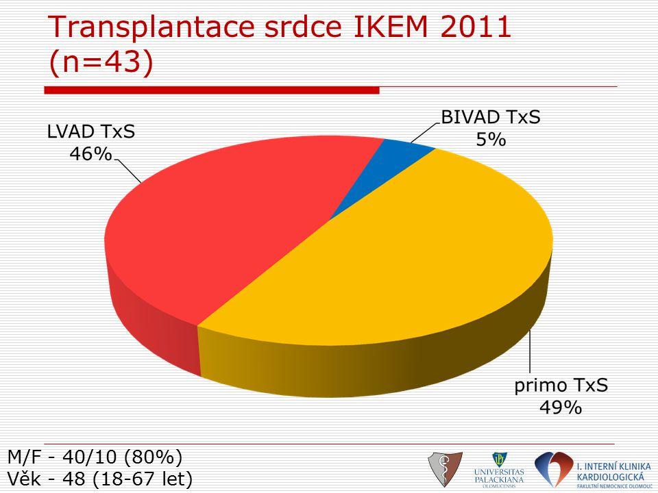M/F - 40/10 (80%) Věk - 48 (18-67 let) Transplantace srdce IKEM 2011 (n=43)