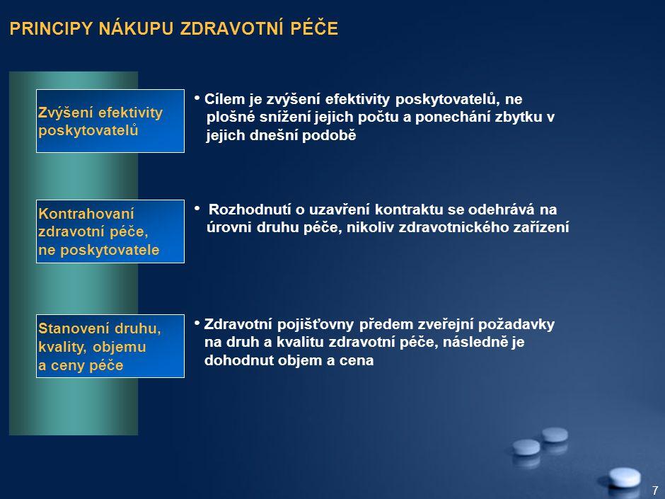 7 PRINCIPY NÁKUPU ZDRAVOTNÍ PÉČE Zvýšení efektivity poskytovatelů Cílem je zvýšení efektivity poskytovatelů, ne plošné snížení jejich počtu a ponechání zbytku v jejich dnešní podobě Kontrahovaní zdravotní péče, ne poskytovatele Rozhodnutí o uzavření kontraktu se odehrává na úrovni druhu péče, nikoliv zdravotnického zařízení Stanovení druhu, kvality, objemu a ceny péče Zdravotní pojišťovny předem zveřejní požadavky na druh a kvalitu zdravotní péče, následně je dohodnut objem a cena