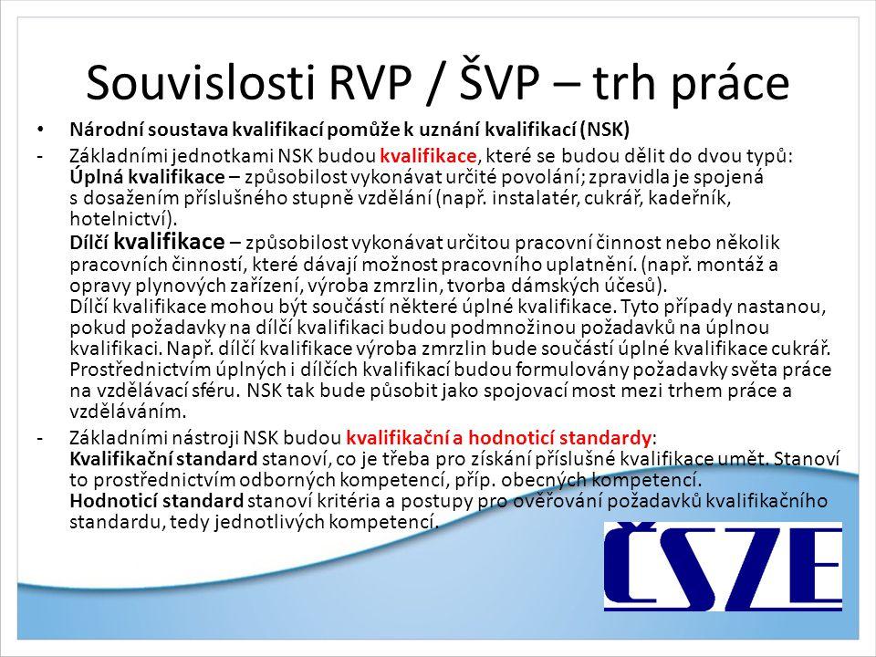 Souvislosti RVP / ŠVP – trh práce Národní soustava kvalifikací pomůže k uznání kvalifikací (NSK) -Základními jednotkami NSK budou kvalifikace, které s