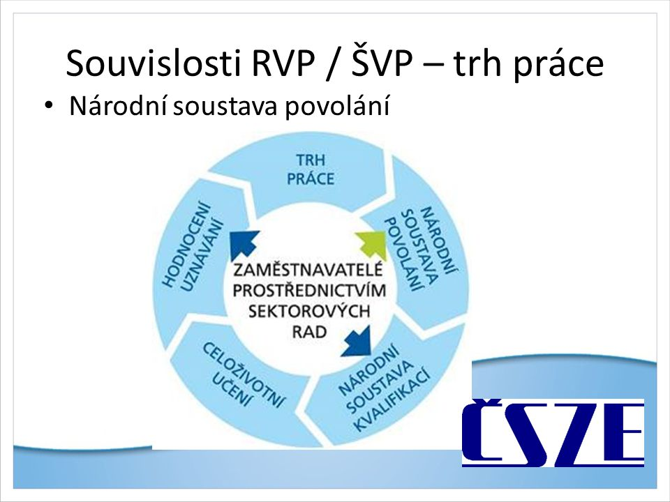 Souvislosti RVP / ŠVP – trh práce Národní soustava povolání