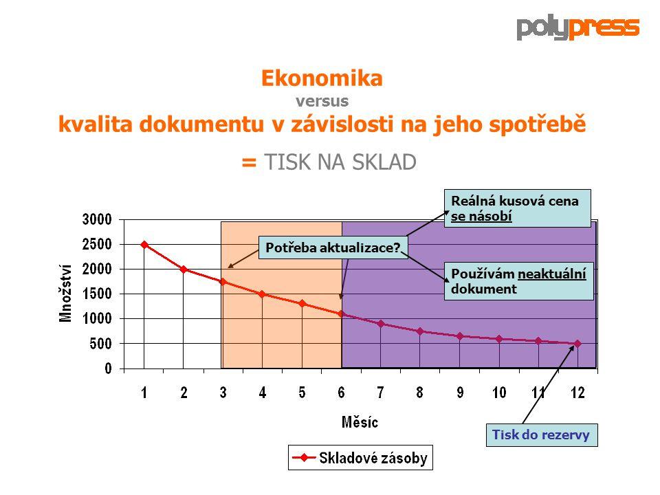 Ekonomika versus kvalita dokumentu v závislosti na jeho spotřebě TISK PODLE POTŘEBY Potřeba aktualizace.