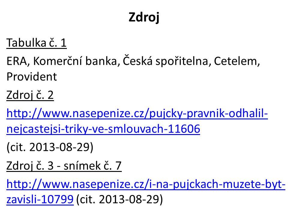 Zdroj Tabulka č. 1 ERA, Komerční banka, Česká spořitelna, Cetelem, Provident Zdroj č. 2 http://www.nasepenize.cz/pujcky-pravnik-odhalil- nejcastejsi-t