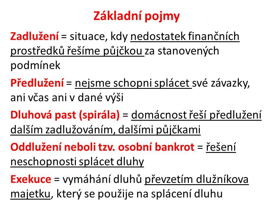 Základní pojmy Zadlužení = situace, kdy nedostatek finančních prostředků řešíme půjčkou za stanovených podmínek Předlužení = nejsme schopni splácet sv