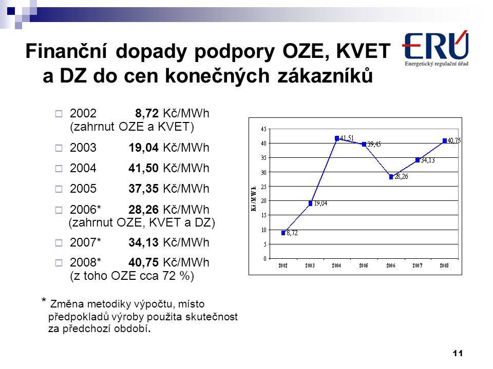 11 Finanční dopady podpory OZE, KVET a DZ do cen konečných zákazníků  2002 8,72 Kč/MWh (zahrnut OZE a KVET)  200319,04 Kč/MWh  200441,50 Kč/MWh  200537,35 Kč/MWh  2006*28,26 Kč/MWh (zahrnut OZE, KVET a DZ)  2007*34,13 Kč/MWh  2008*40,75 Kč/MWh (z toho OZE cca 72 %) * Změna metodiky výpočtu, místo předpokladů výroby použita skutečnost za předchozí období.