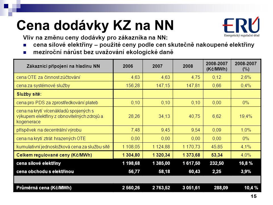 15 Cena dodávky KZ na NN Vliv na změnu ceny dodávky pro zákazníka na NN: cena silové elektřiny – použité ceny podle cen skutečně nakoupené elektřiny meziroční nárůst bez uvažování ekologické daně Zákazníci připojení na hladinu NN200620072008 2008-2007 (Kč/MWh) 2008-2007 (%) cena OTE za činnost zúčtování4,63 4,750,122,6% cena za systémové služby156,28147,15147,810,660,4% Služby sítě: cena pro PDS za zprostředkování plateb0,10 0,000% cena na krytí vícenákladů spojených s výkupem elektřiny z obnovitelných zdrojů a kogenerace 28,2634,1340,756,6219,4% příspěvek na decentrální výrobu7,489,459,540,091,0% cena na krytí ztrát hrazených OTE0,00 0%0% kumulativní jednosložková cena za službu sítě1 108,051 124,881 170,7345,854,1% Celkem regulované ceny (Kč/MWh)1 304,801 320,341 373,6853,344,0% cena silové elektřiny1 198,681 385,001 617,50232,5016,8 % cena obchodu s elektřinou56,7758,1860,432,253,9% Průměrná cena (Kč/MWh)2 560,262 763,523 051,61288,0910,4 %