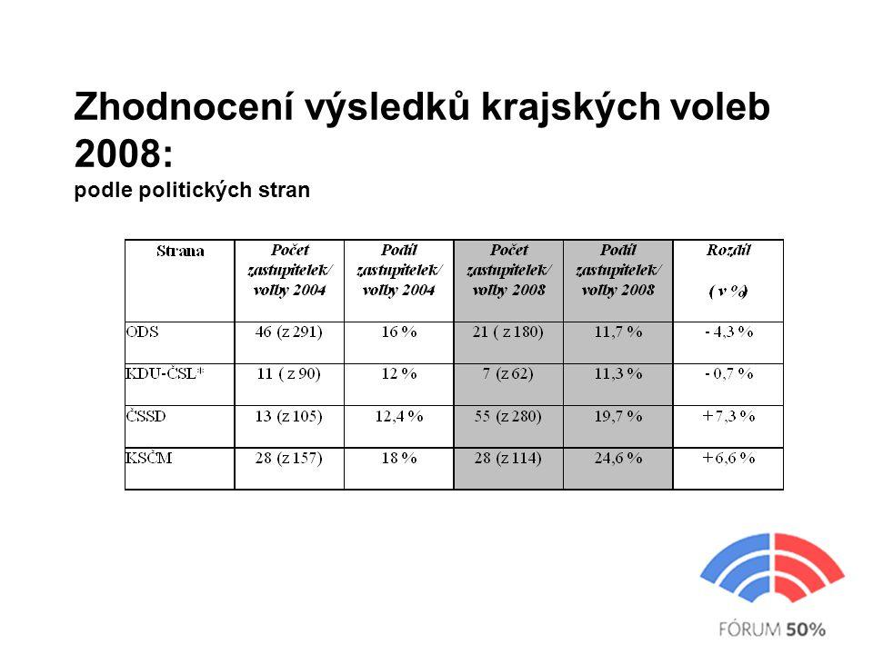 Zhodnocení výsledků krajských voleb 2008: podle politických stran