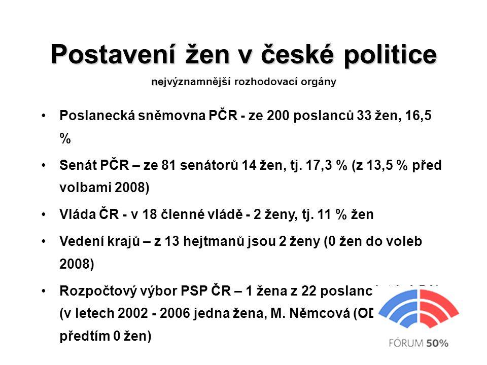 Postavení žen v české politice ne Postavení žen v české politice nejvýznamnější rozhodovací orgány Poslanecká sněmovna PČR - ze 200 poslanců 33 žen, 16,5 % Senát PČR – ze 81 senátorů 14 žen, tj.
