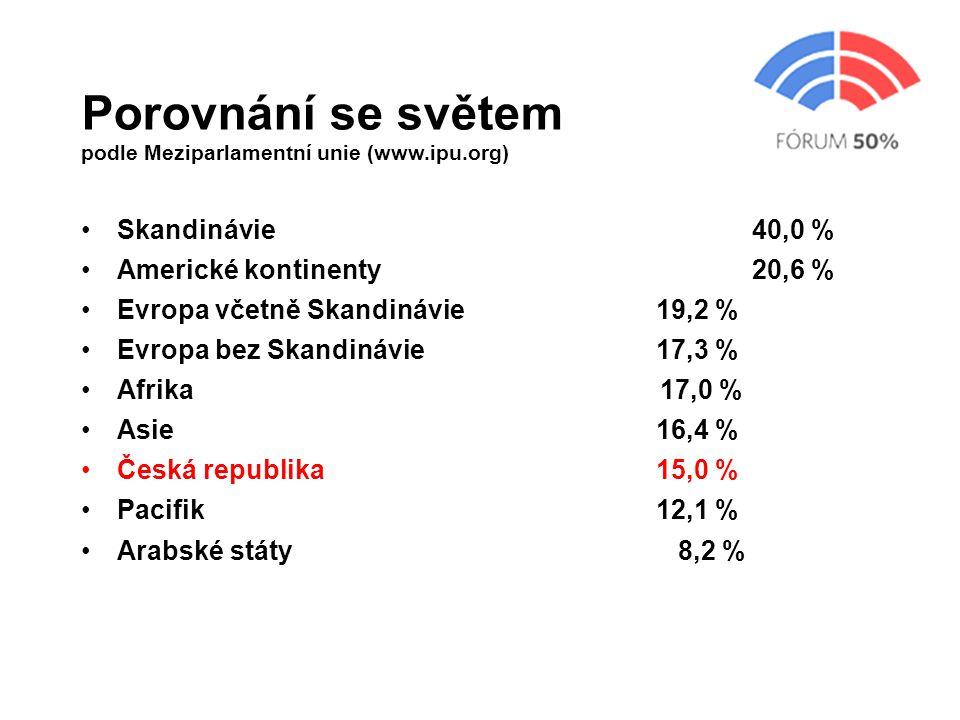 Porovnání se světem podle Meziparlamentní unie (www.ipu.org) Skandinávie 40,0 % Americké kontinenty20,6 % Evropa včetně Skandinávie19,2 % Evropa bez Skandinávie 17,3 % Afrika 17,0 % Asie16,4 % Česká republika15,0 % Pacifik12,1 % Arabské státy 8,2 %