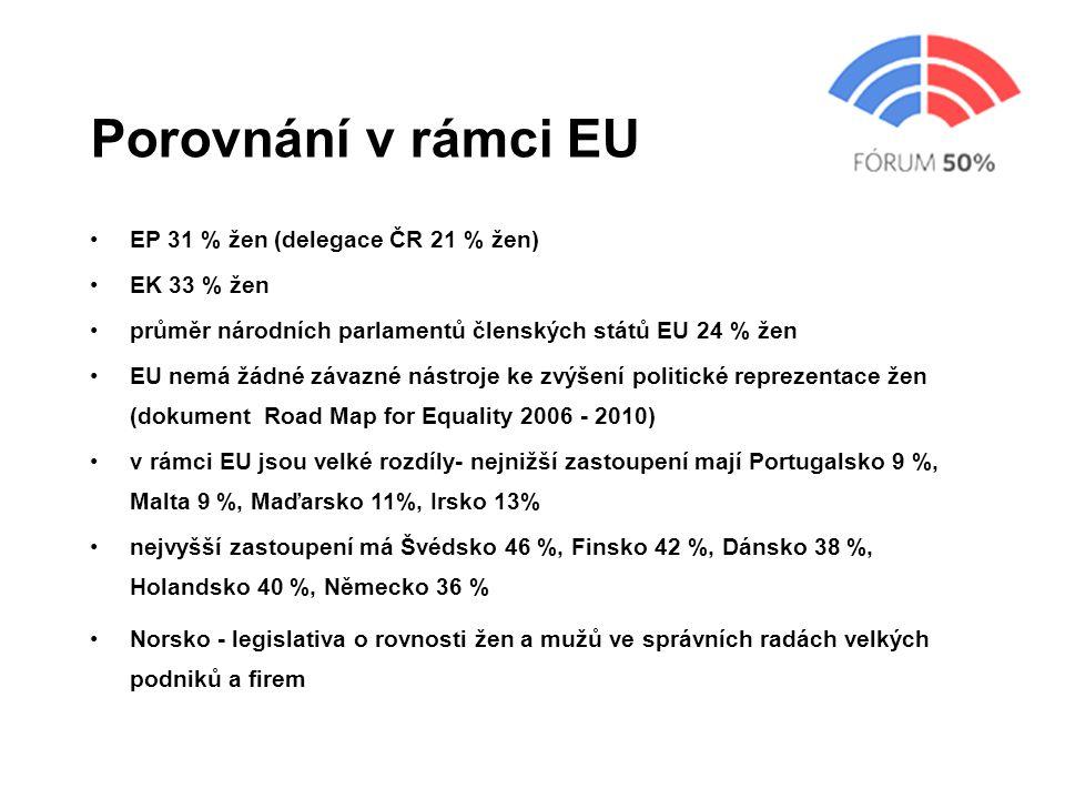 Porovnání v rámci EU EP 31 % žen (delegace ČR 21 % žen) EK 33 % žen průměr národních parlamentů členských států EU 24 % žen EU nemá žádné závazné nástroje ke zvýšení politické reprezentace žen (dokument Road Map for Equality 2006 - 2010) v rámci EU jsou velké rozdíly- nejnižší zastoupení mají Portugalsko 9 %, Malta 9 %, Maďarsko 11%, Irsko 13% nejvyšší zastoupení má Švédsko 46 %, Finsko 42 %, Dánsko 38 %, Holandsko 40 %, Německo 36 % Norsko - legislativa o rovnosti žen a mužů ve správních radách velkých podniků a firem