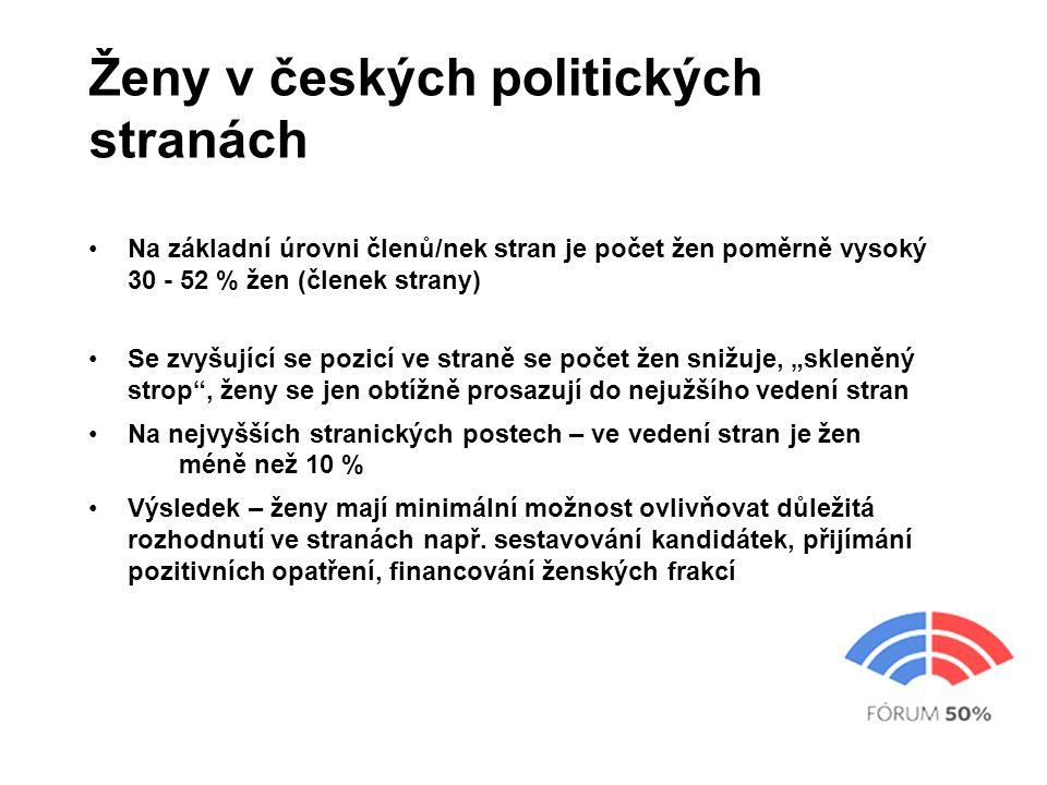 Složení kandidátek před podzimními krajskými volbami: podle politických stran