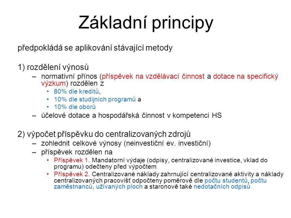 Základní principy Modifikace metody –příspěvek 1: odpočten v poměru celkových výnosů k 31.12.