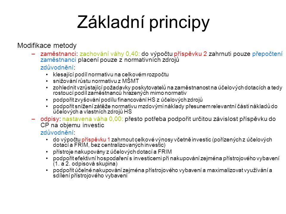 Základní principy Základní parametry: výnosy Lze předpokládat navýšení normativu o 4%