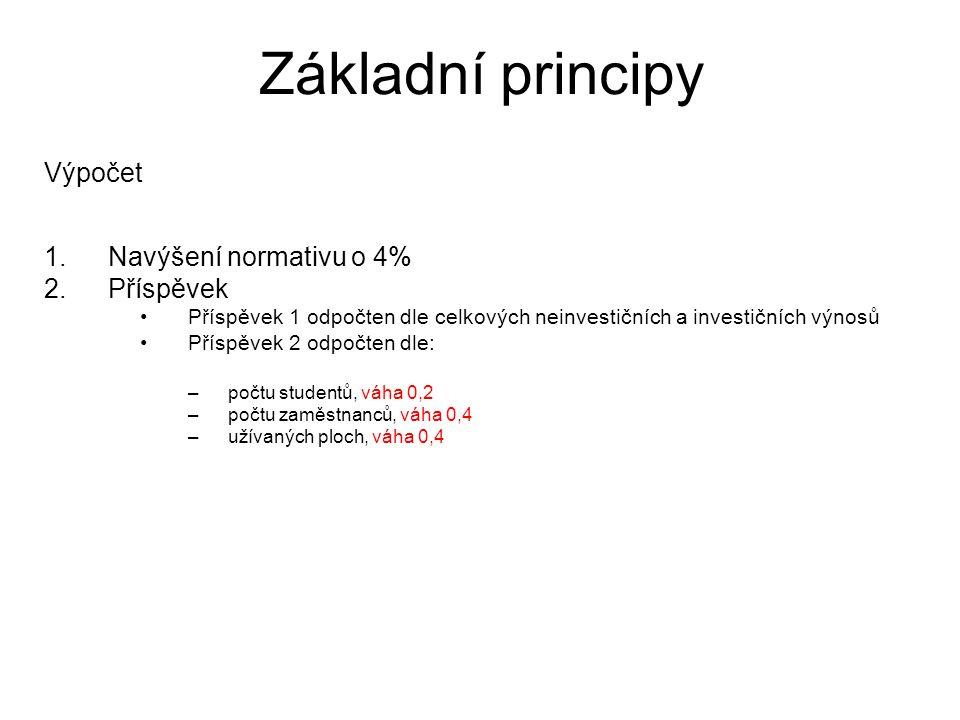Základní principy Základní parametry: studenti, zaměstnanci, plochy, odpisy