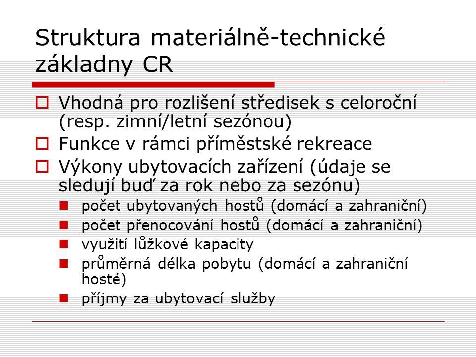 Struktura materiálně-technické základny CR  Vhodná pro rozlišení středisek s celoroční (resp. zimní/letní sezónou)  Funkce v rámci příměstské rekrea