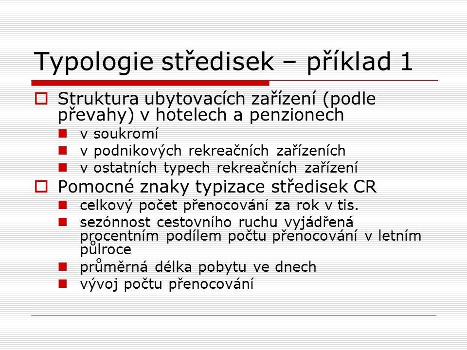 Typologie středisek – příklad 1  Struktura ubytovacích zařízení (podle převahy) v hotelech a penzionech v soukromí v podnikových rekreačních zařízení
