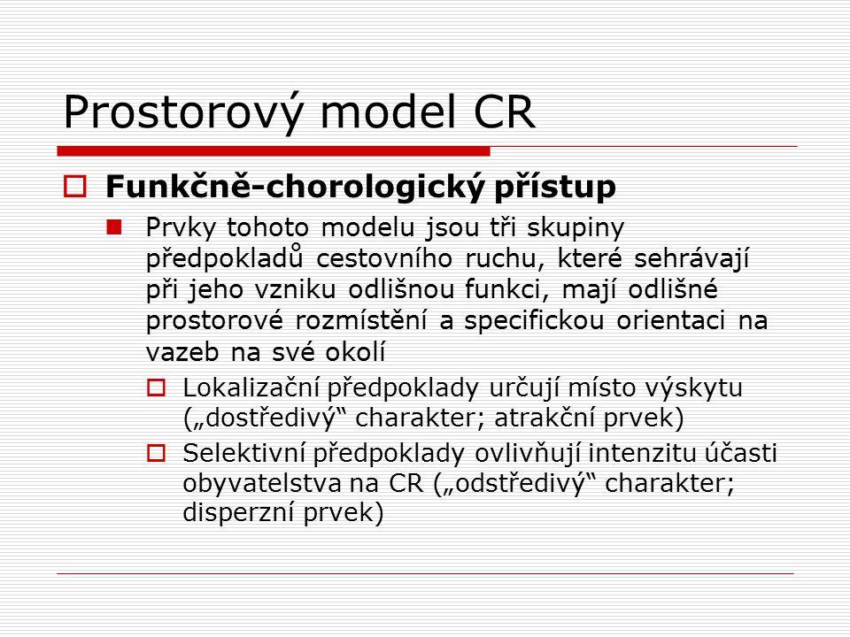Prostorový model CR  Funkčně-chorologický přístup Prvky tohoto modelu jsou tři skupiny předpokladů cestovního ruchu, které sehrávají při jeho vzniku