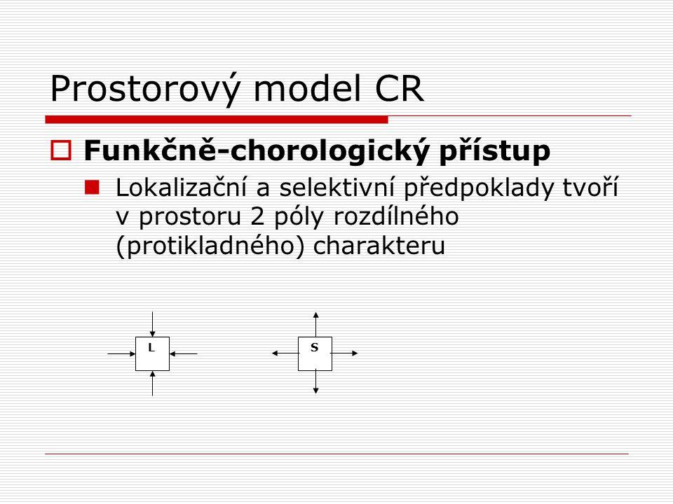 Prostorový model CR  Funkčně-chorologický přístup Lokalizační a selektivní předpoklady tvoří v prostoru 2 póly rozdílného (protikladného) charakteru