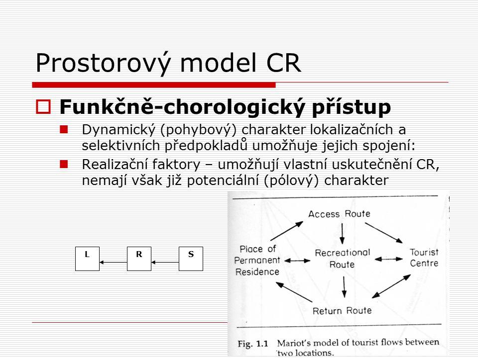 Prostorový model CR  Funkčně-chorologický přístup Dynamický (pohybový) charakter lokalizačních a selektivních předpokladů umožňuje jejich spojení: Re