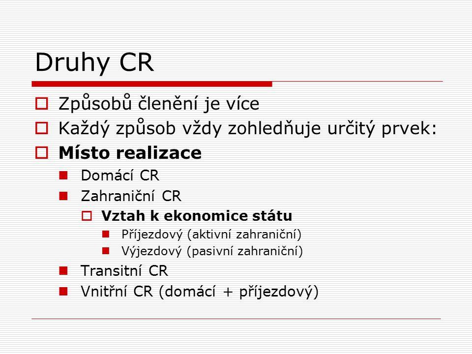 Druhy CR  Způsobů členění je více  Každý způsob vždy zohledňuje určitý prvek:  Místo realizace Domácí CR Zahraniční CR  Vztah k ekonomice státu Př