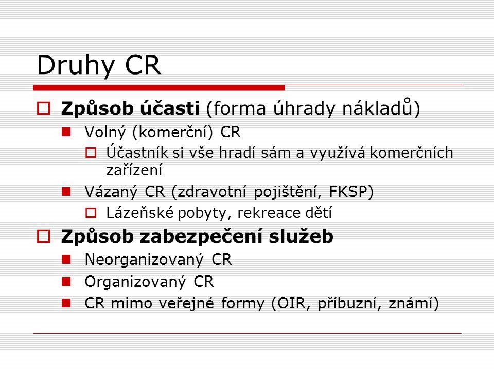 Druhy CR  Způsob účasti (forma úhrady nákladů) Volný (komerční) CR  Účastník si vše hradí sám a využívá komerčních zařízení Vázaný CR (zdravotní poj