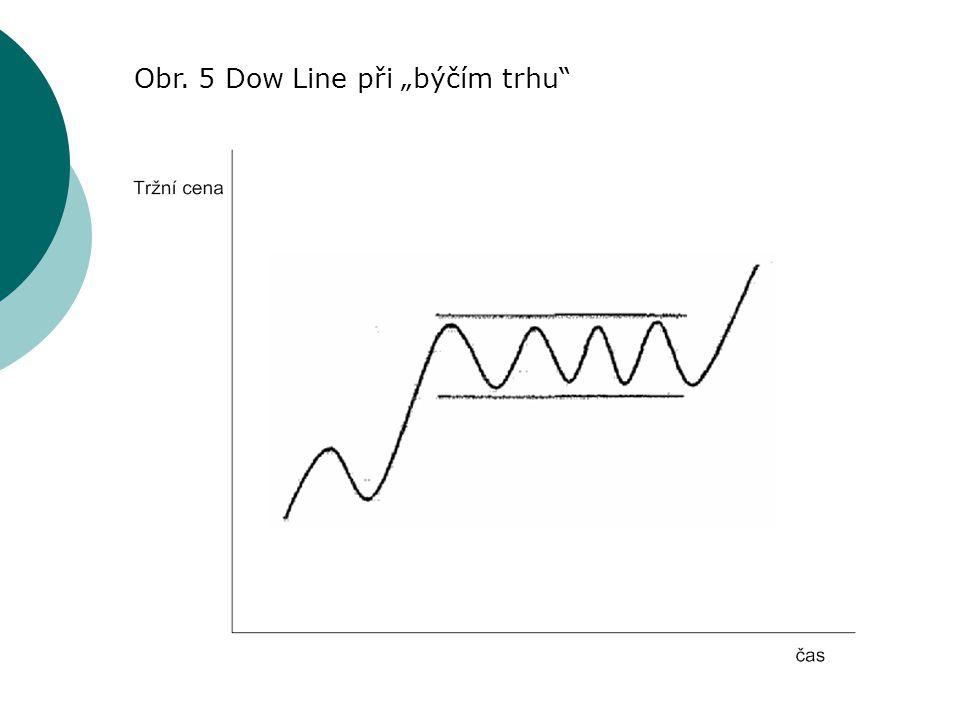 """Obr. 5 Dow Line při """"býčím trhu"""""""