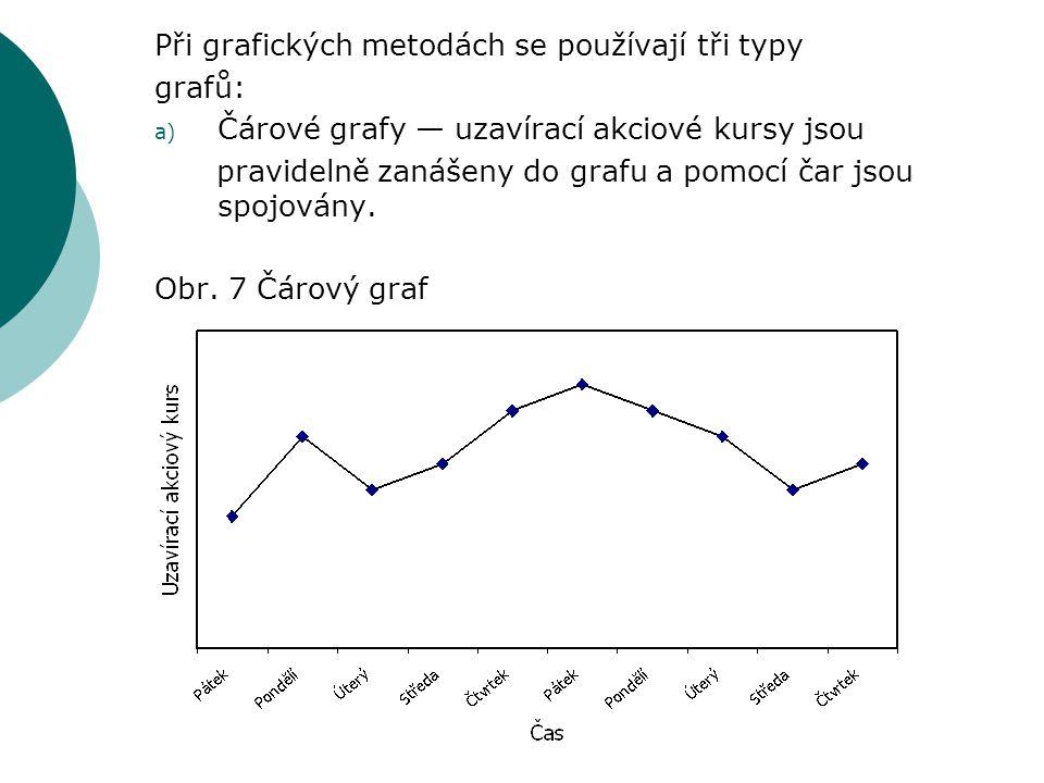 Při grafických metodách se používají tři typy grafů: a) Čárové grafy — uzavírací akciové kursy jsou pravidelně zanášeny do grafu a pomocí čar jsou spo