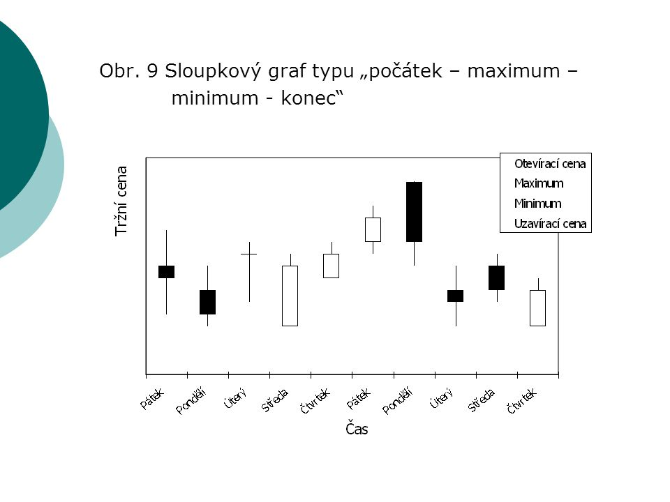 """Obr. 9 Sloupkový graf typu """"počátek – maximum – minimum - konec"""""""