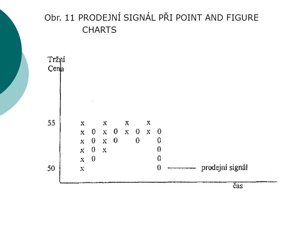 Obr. 11 PRODEJNÍ SIGNÁL PŘI POINT AND FIGURE CHARTS