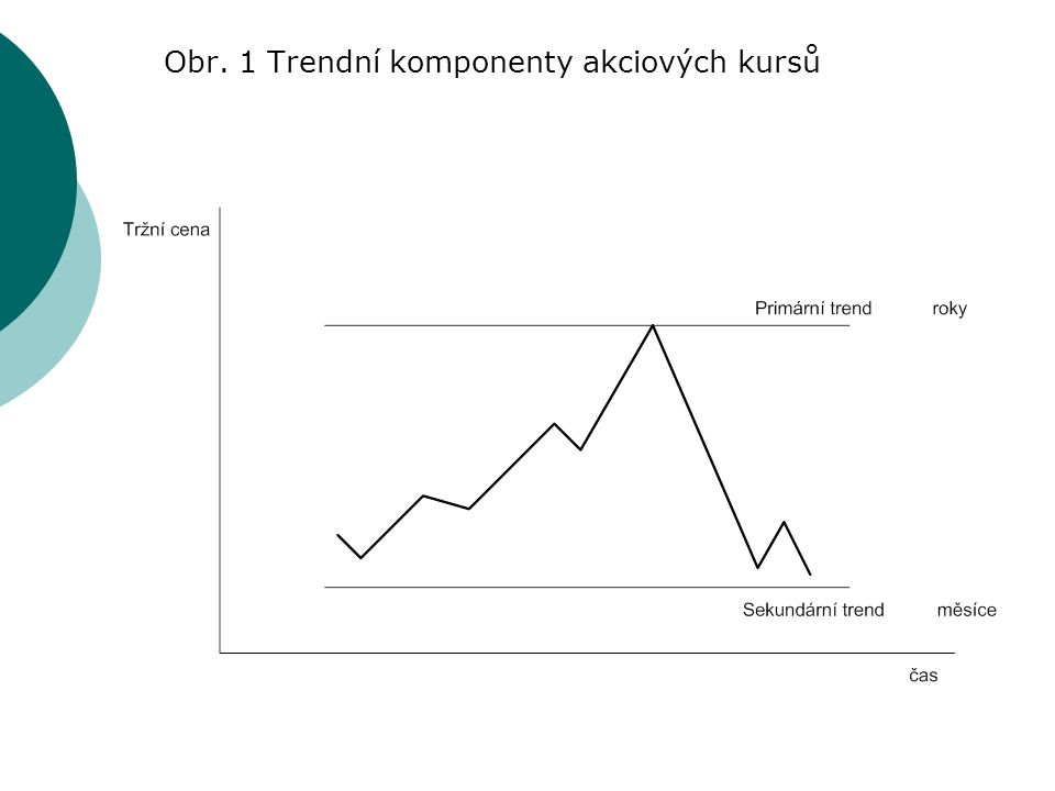 Obr. 1 Trendní komponenty akciových kursů