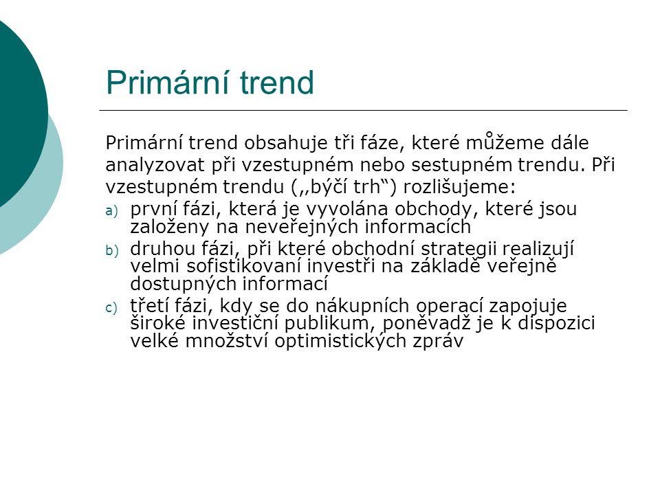 """Primární trend Primární trend obsahuje tři fáze, které můžeme dále analyzovat při vzestupném nebo sestupném trendu. Při vzestupném trendu (,'býčí trh"""""""
