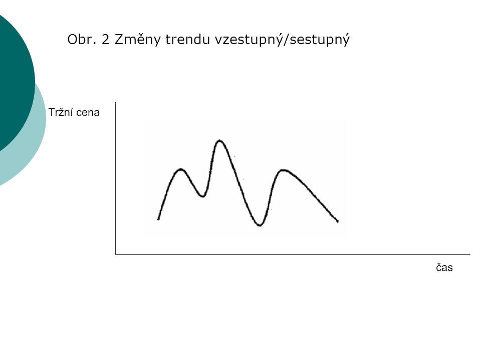 Obr. 2 Změny trendu vzestupný/sestupný