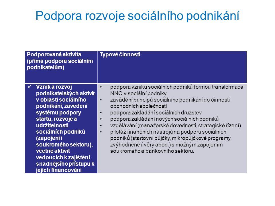 """Podpora rozvoje sociálního podnikání Podporovaná aktivita (přímá podpora sociálně znevýhodněným zaměstnancům) Typové činnosti Aktivity k posílení postavení sociálně vyloučených osob na trhu práce prostřednictvím aktivního začleňování osob v sociálně - podnikatelských subjektech pracovní a bilanční diagnostika """"ochutnávky různých typů pracovních pozic příspěvek na mzdu znevýhodněného pracovníka zaměstnanecké rekvalifikace mentoring zprostředkování návazného zaměstnání pracovní asistence po vstupu na volný trh práce doprovodná opatření umožňující udržení na trhu práce"""