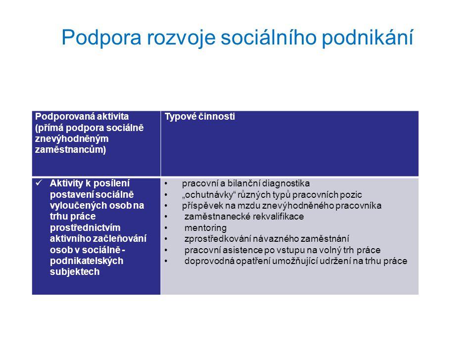 Podpora rozvoje sociálního podnikání Podporovaná aktivita (podpora sociálním podnikatelům ve formě vzdělávání a poradenství) Typové činnosti Zavedení vzdělávacích programů, vzdělávání a poradenství související s podporou vzniku, založením, provozem a marketingem sociálního podniku pracovní a bilanční diagnostika rekvalifikace a vzdělávání v oblasti podnikatelských dovedností poradenství tvorba podnikatelských plánů koučink krizová intervence