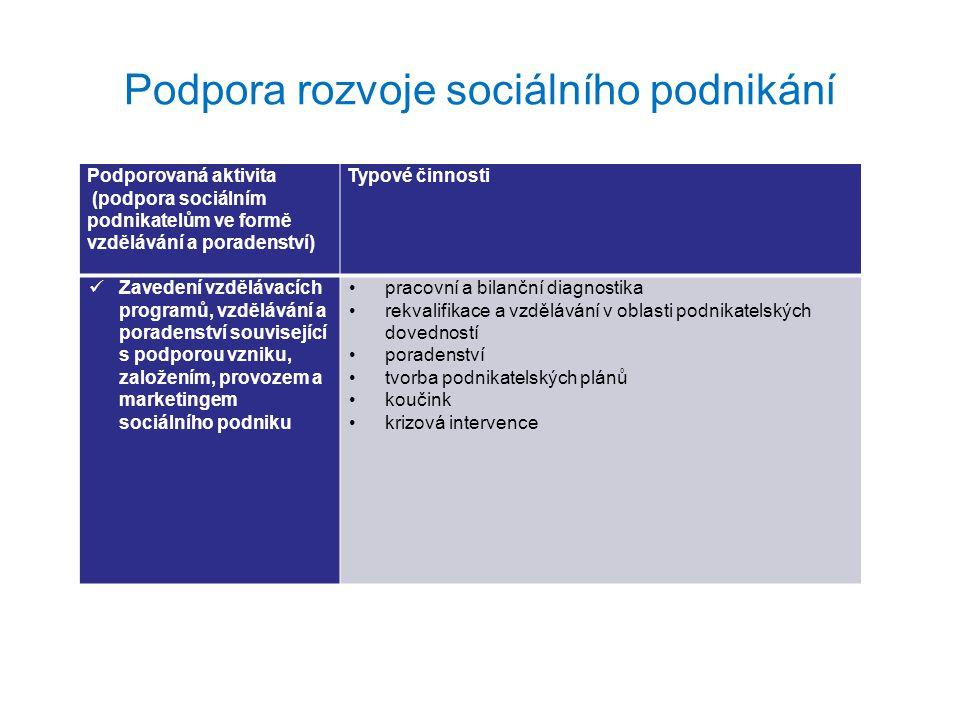 Podpora rozvoje sociálního podnikání Podporovaná aktivita (směřující k vnější podpoře sociálních podniků) Typové činnosti Podpora a vytváření podmínek pro vznik a rozvoj sociálních podniků, včetně společensky odpovědného zadávání zakázek; zvyšování povědomí a informovanosti o sociálním podnikání a spolupráce všech relevantních aktérů systémová podpora (koordinační platformy na úrovni obcí, spolupráce, přenos informací, networking) pořádání konferencí a workshopů stáže v sociálních podnicích výměna zkušeností se sociálním podnikáním šíření dobrých praxí z oblasti sociálního podnikání