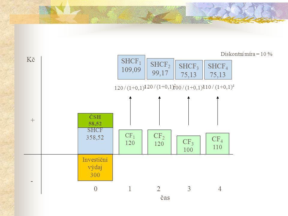 SHCF 358,52 Investiční výdaj 300 ČSH 58,52 SHCF 1 109,09 CF 1 120 CF 2 120 CF 3 100 CF 4 110 0 1 2 3 4 čas Kč +-+- SHCF 2 99,17 SHCF 3 75,13 SHCF 4 75