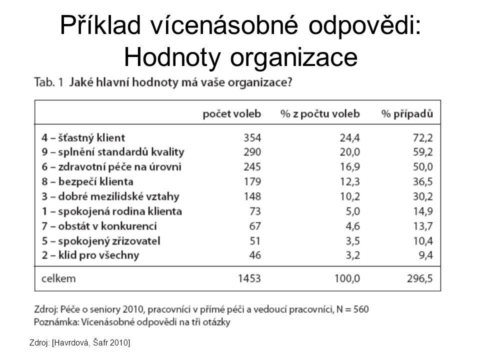 Příklad vícenásobné odpovědi: Hodnoty organizace Zdroj: [Havrdová, Šafr 2010]