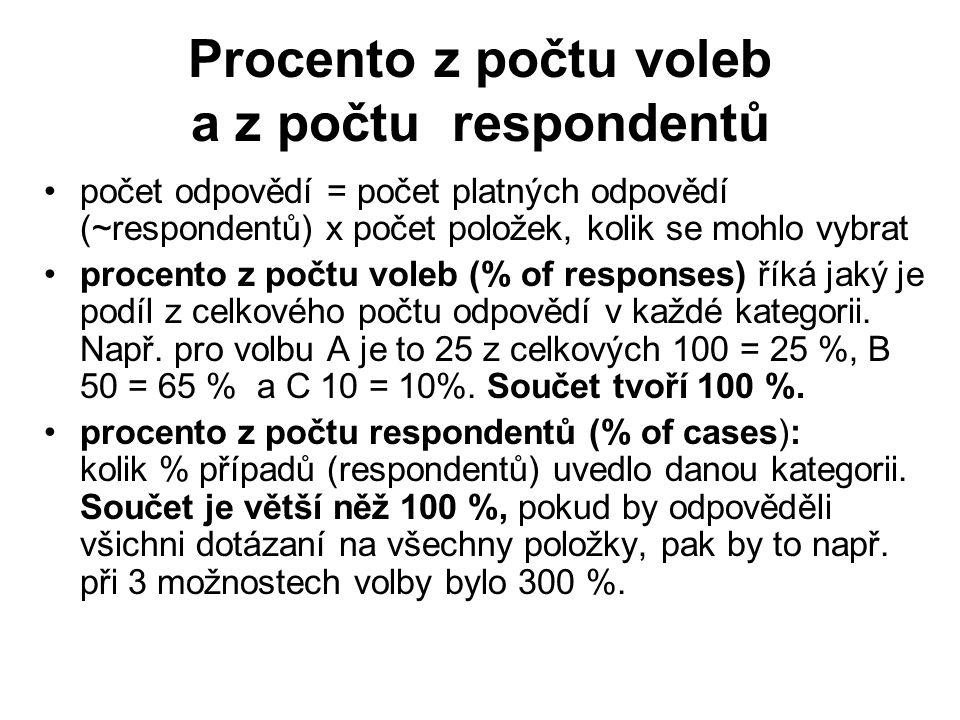 Procento z počtu voleb a z počtu respondentů počet odpovědí = počet platných odpovědí (~respondentů) x počet položek, kolik se mohlo vybrat procento z