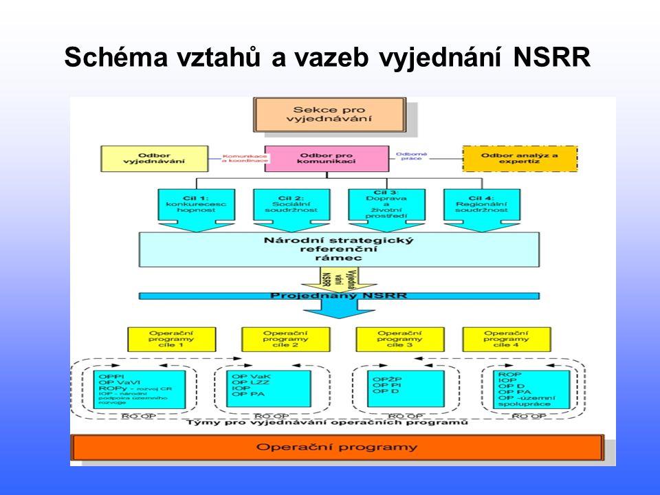 Schéma vztahů a vazeb vyjednání NSRR
