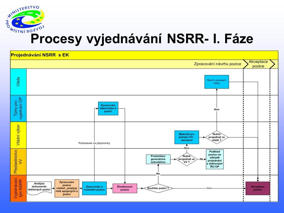 Procesy vyjednávání NSRR- I. Fáze