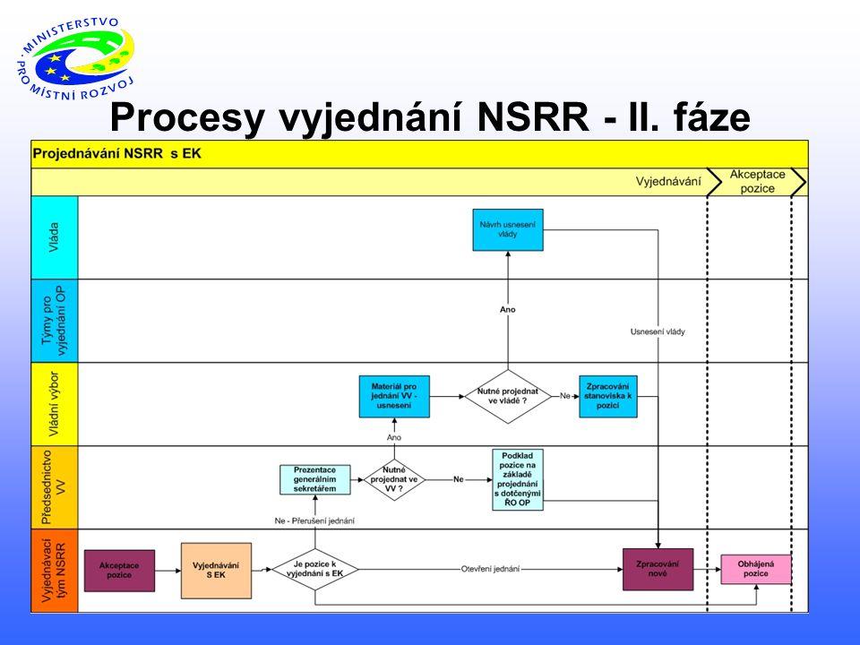 Procesy vyjednání NSRR - II. fáze