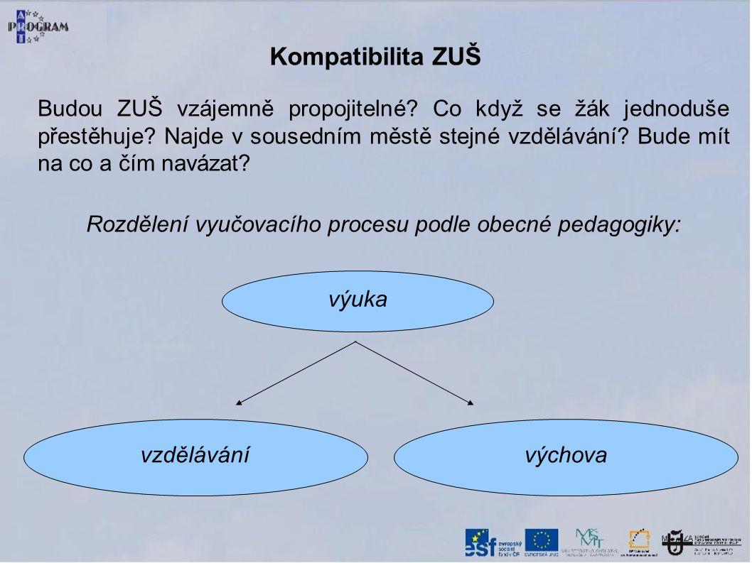 Kompatibilita ZUŠ výuka vzdělávánívýchova Budou ZUŠ vzájemně propojitelné.