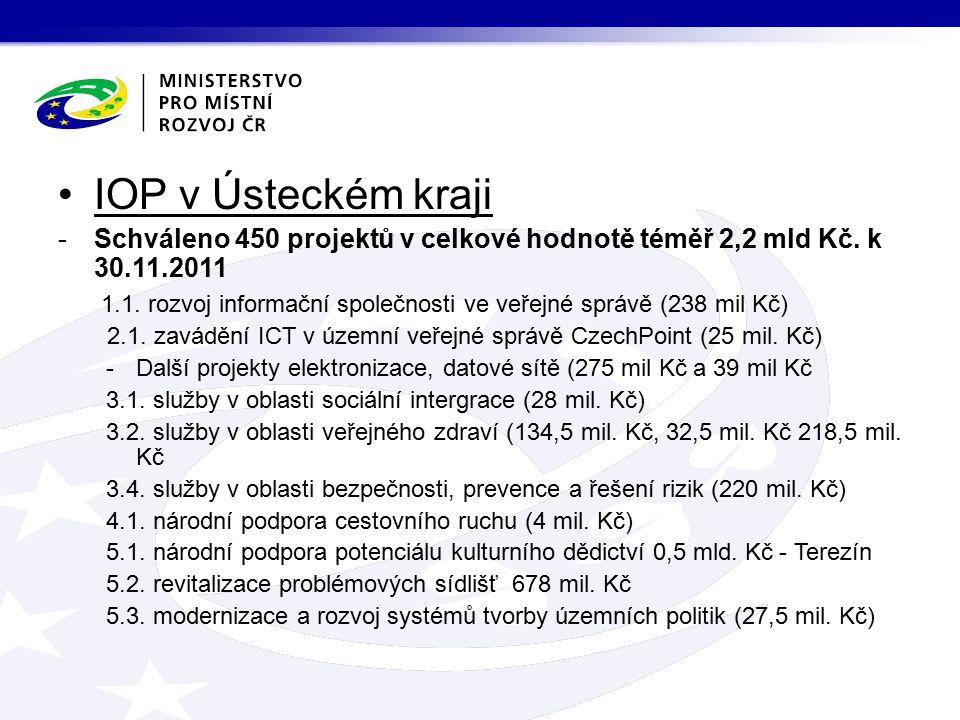 IOP v Ústeckém kraji -Schváleno 450 projektů v celkové hodnotě téměř 2,2 mld Kč.