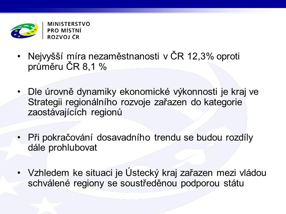 Nejvyšší míra nezaměstnanosti v ČR 12,3% oproti průměru ČR 8,1 % Dle úrovně dynamiky ekonomické výkonnosti je kraj ve Strategii regionálního rozvoje zařazen do kategorie zaostávajících regionů Při pokračování dosavadního trendu se budou rozdíly dále prohlubovat Vzhledem ke situaci je Ústecký kraj zařazen mezi vládou schválené regiony se soustředěnou podporou státu