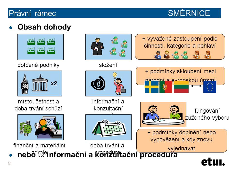 10 Právní rámec SMĚRNICE ● Nadnárodní úroveň + .